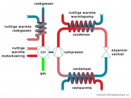 Principeschema gasmotor warmtepomp