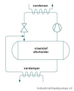 Schematische weergave koelmachine/warmtepomp