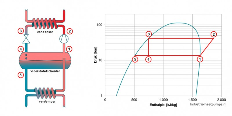 Ammoniak warmtepomp