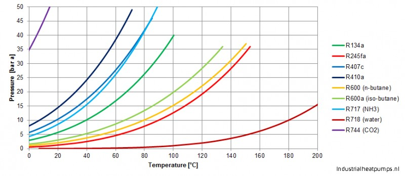 P T Diagram Refrigerants Heat Pump