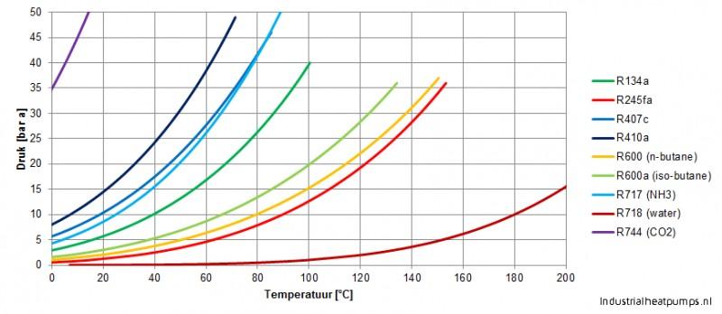 P-T Diagram werkmiddelen warmtepomp