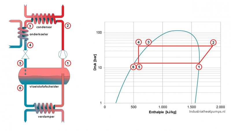 Ammoniak warmtepomp met vloeistofonderkoeler